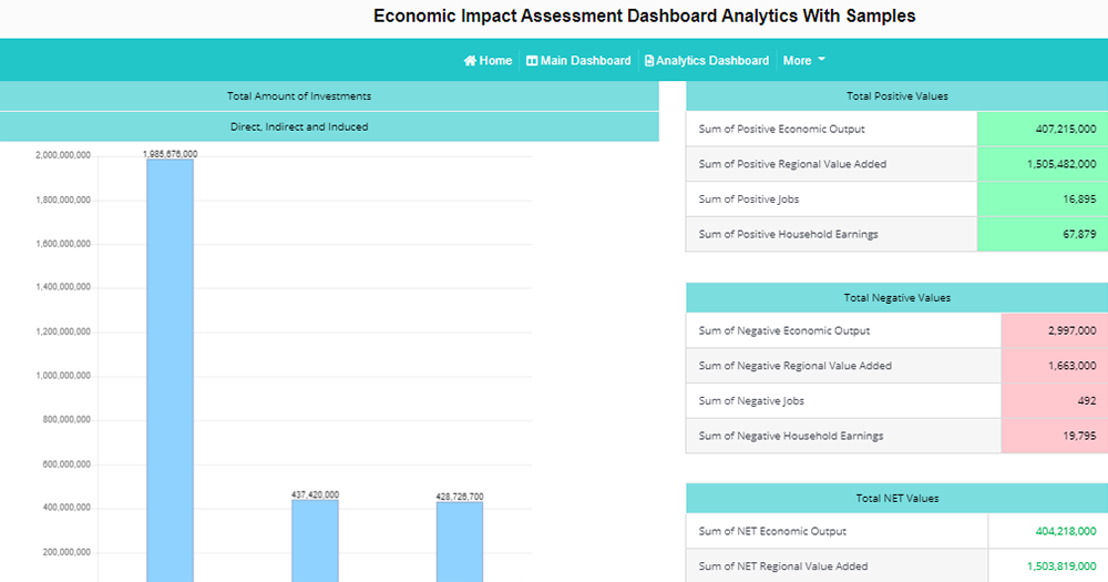 Economic Impact Assessment Dashboard