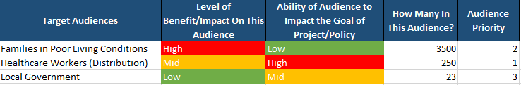 Social Audience Impact Assessment Example