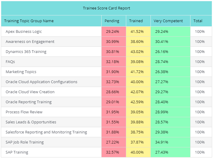 Training matrix template excel - training performance tracking