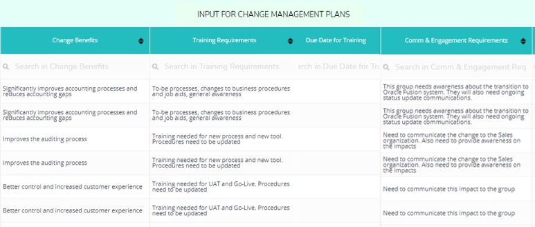 Change Management Planning with Process Impact Analysis