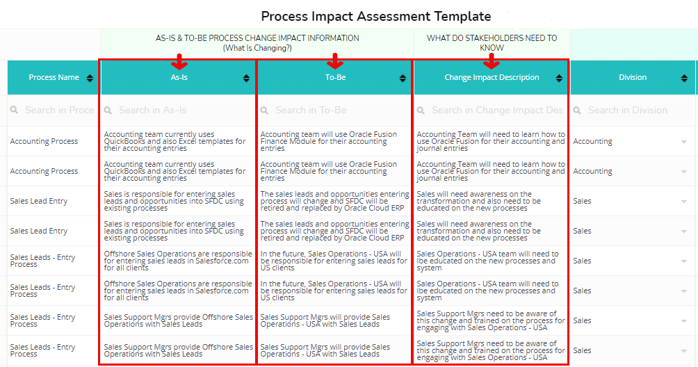 How To Conduct a Process Impact Assessment